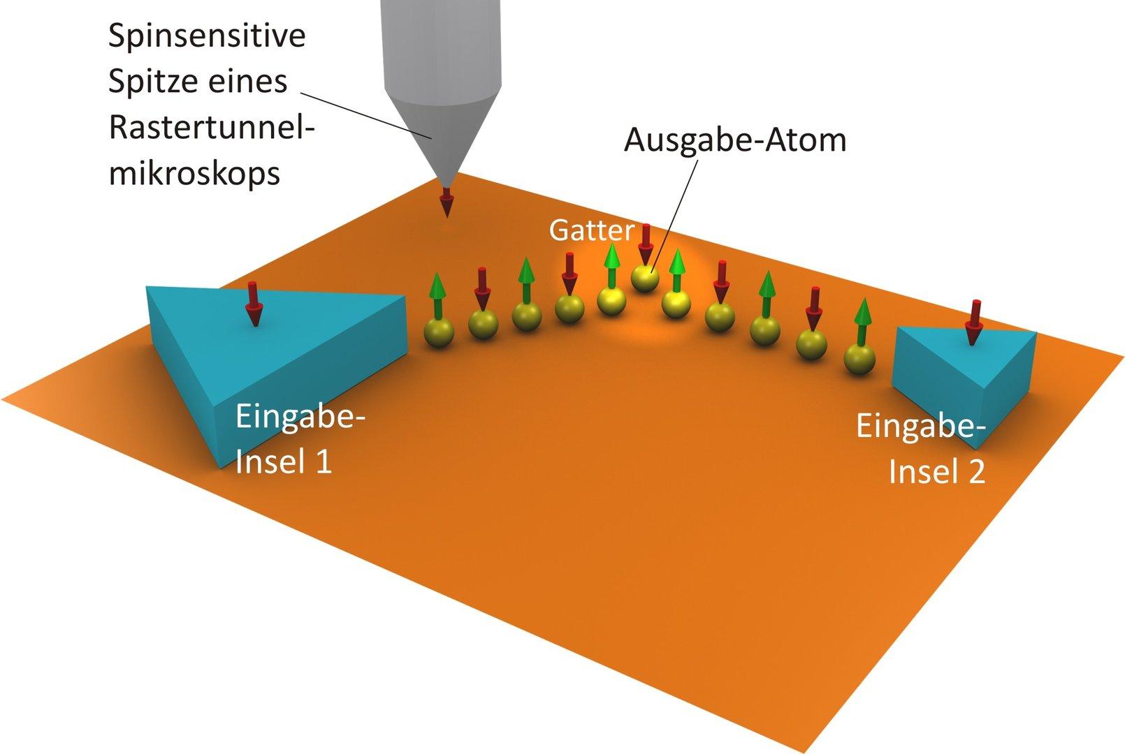 Die roten und grünen Pfeile zeigen die magnetische Ausrichtung der Eisenatome an. Die Größe des eigentlichen logischen Gatters aus drei Eisen-Atomen beträgt ca. 3 Nanometer.