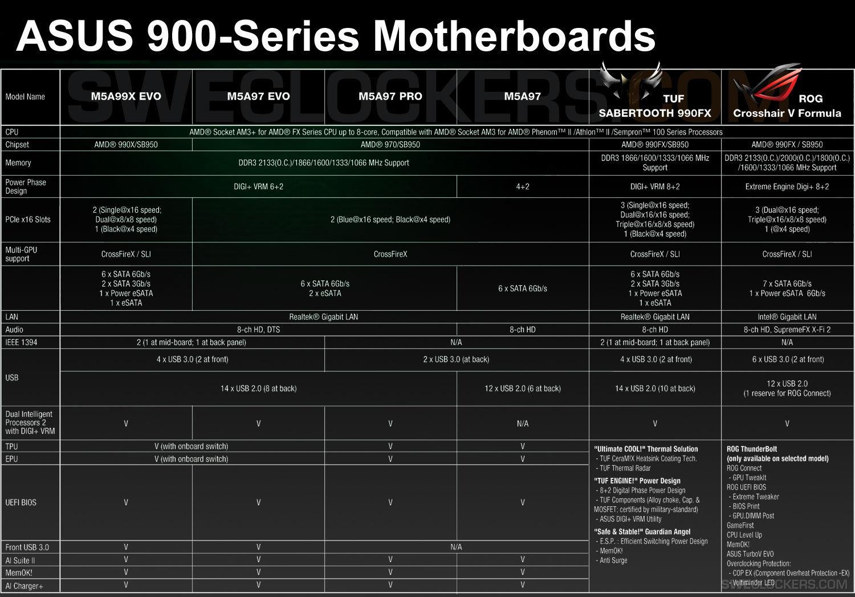 Asus-Mainboards der 900-Serie