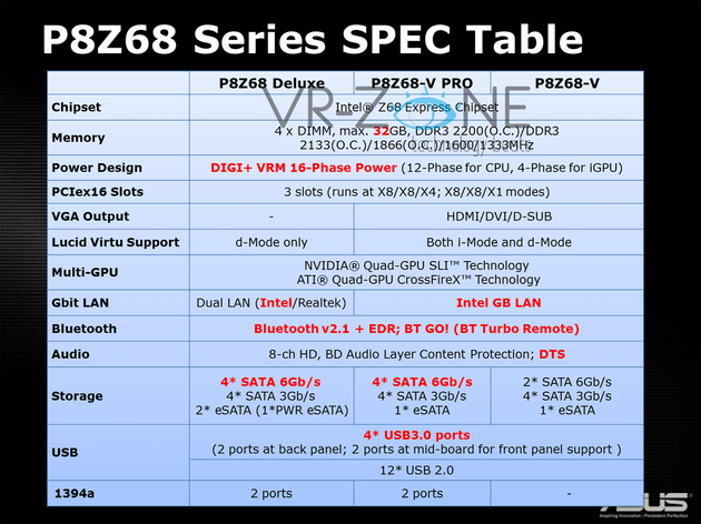Asus P8Z68 Series