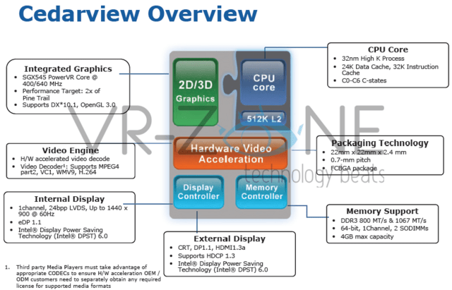 Intel Cedarview Schema