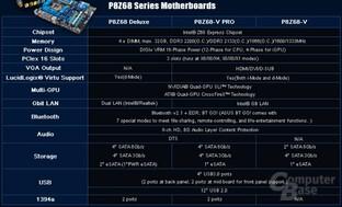 Asus' Z68-Boards