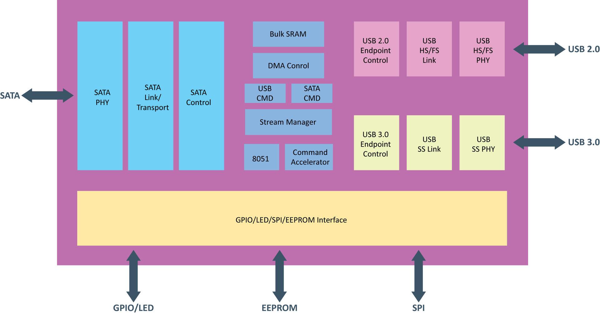 VIA VL701 Blockdiagramm