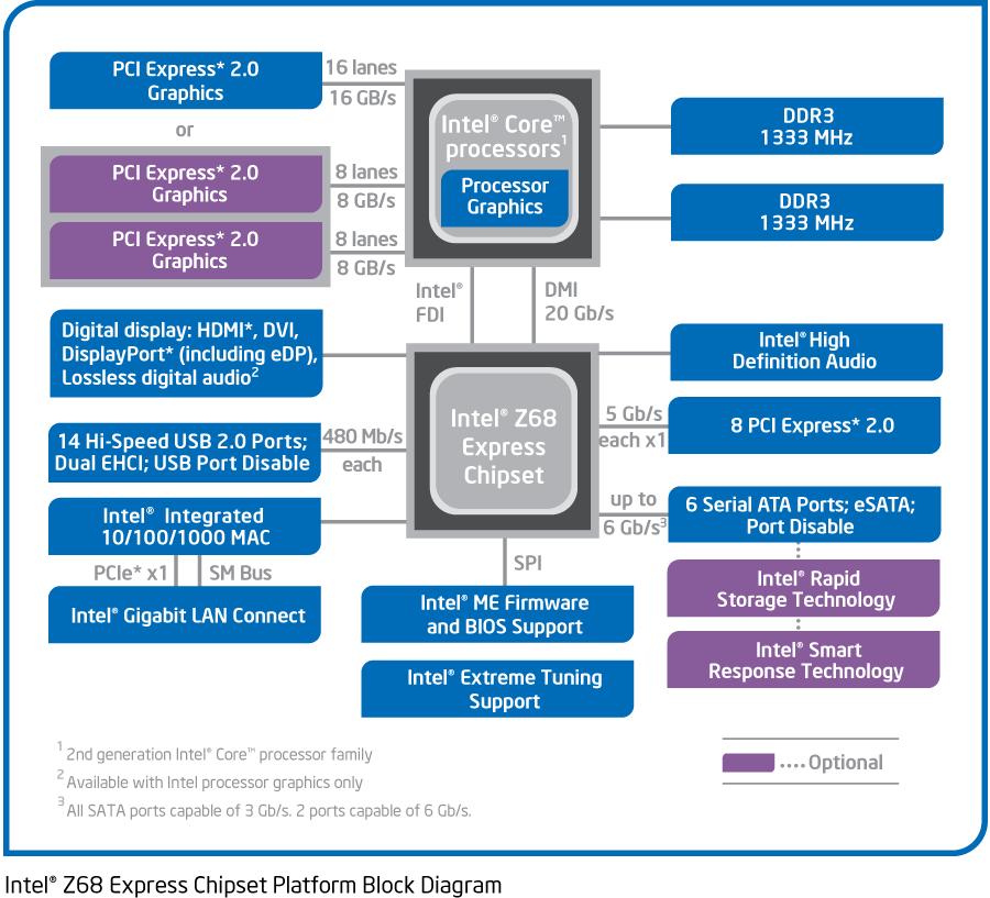 Intel Z68 Bockdiagramm