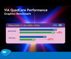 VIA QuadCore | Quelle: http://www.hardocp.com/