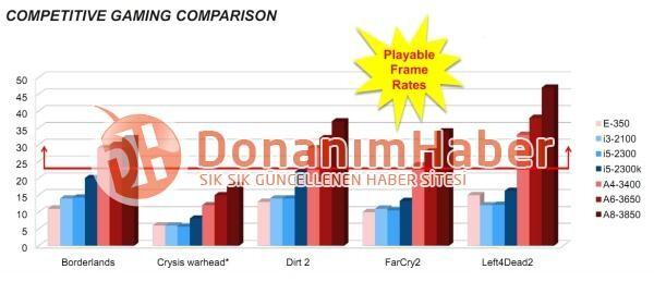 Leistungsvergleich der Fusion-APUs bei Spielen