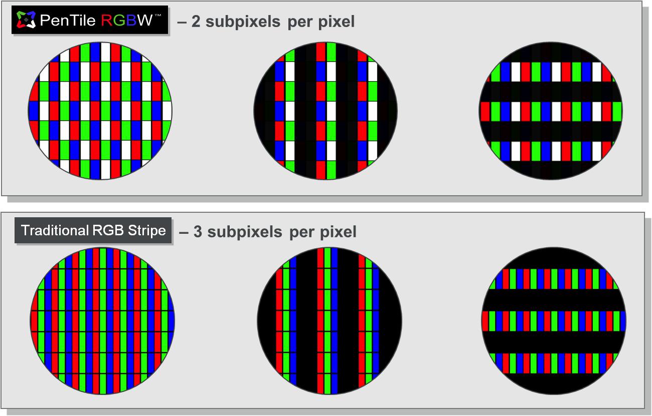 Pentile-RGBW-Prinzip