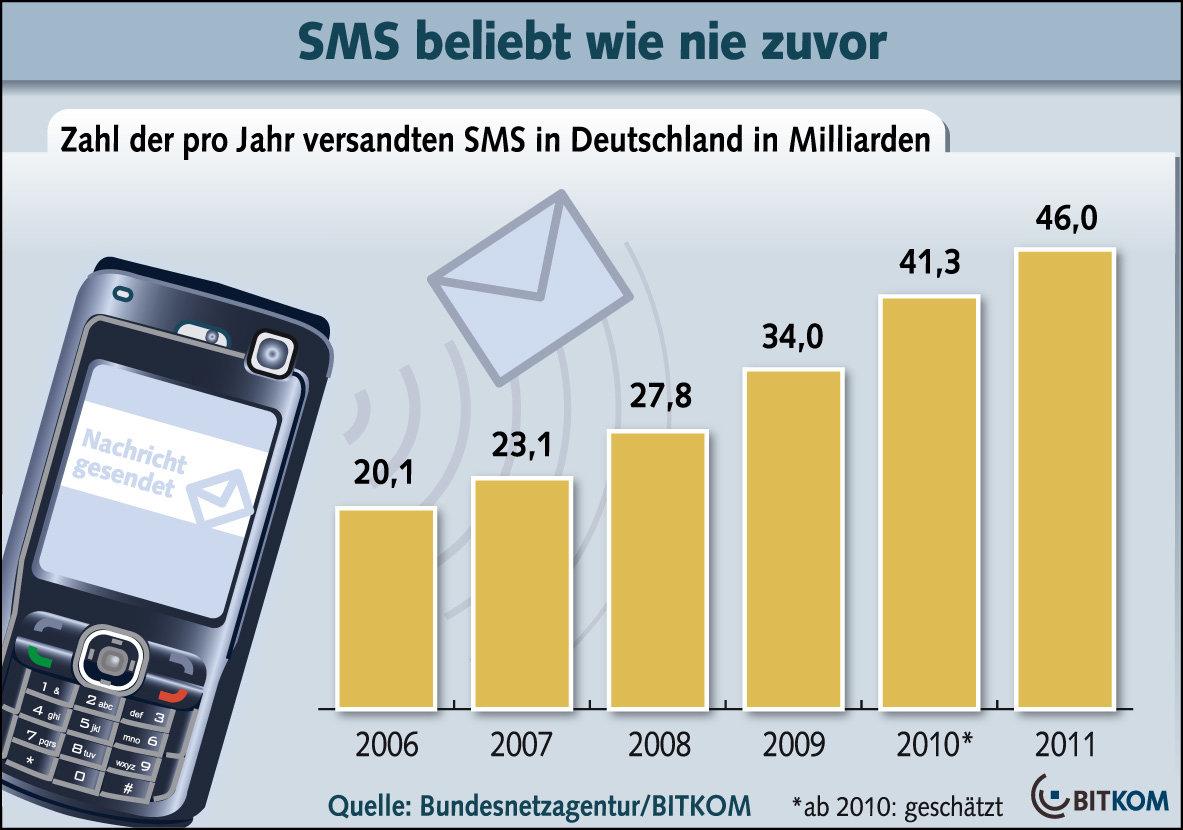 SMS-Versand in Deutschland
