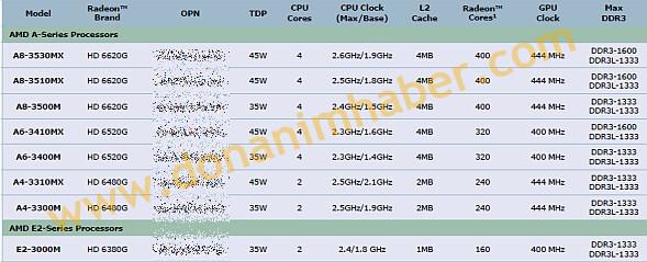 Angebliche Spezifikationen der mobilen A- und E-Serie von AMD