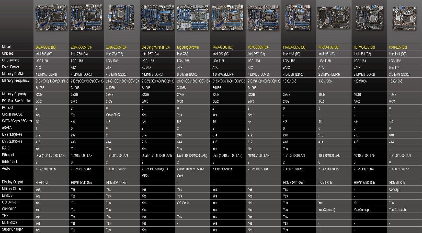 MSI Intel-Mainboards