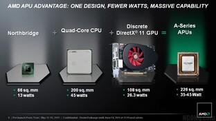 CPU + Northbridge + GPU = Fusion