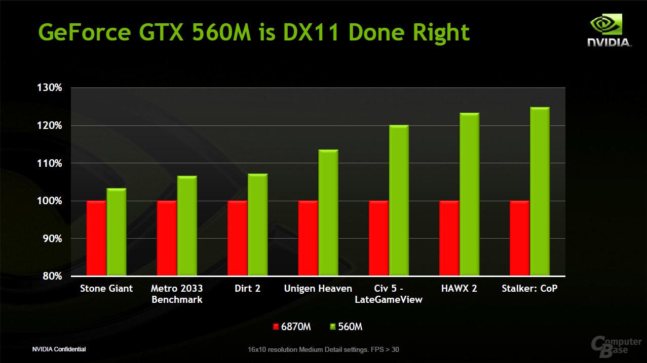 Nvidia GeForce GTX 560M und GT 520MX (Bild 4/8) - ComputerBase
