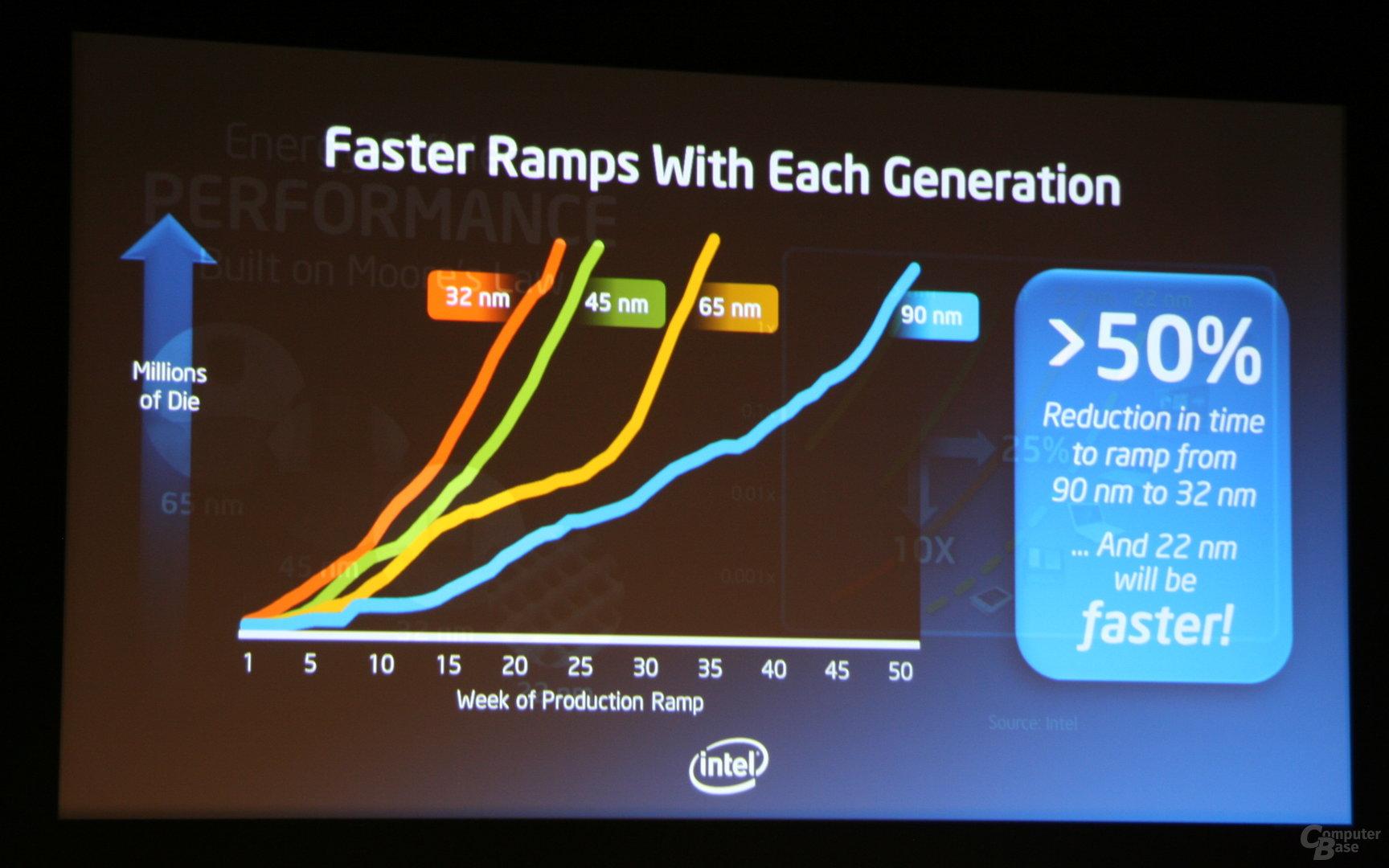 Intel Keynote