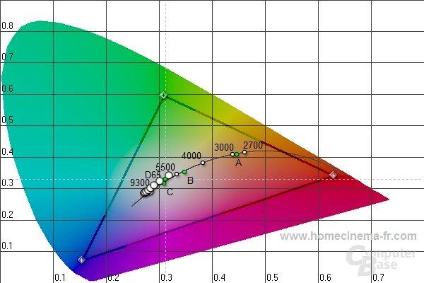 Display: Farbtemperaturen