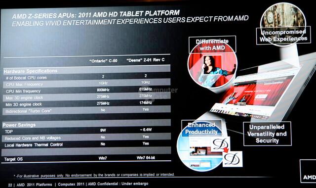 AMDs Z-Serie