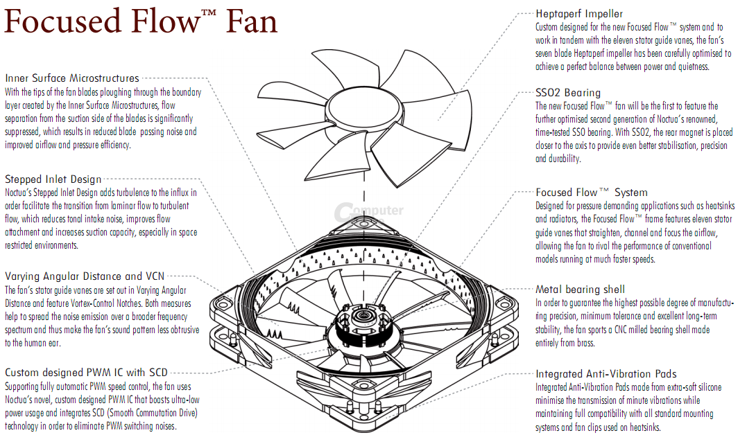 Focused Flow Fan
