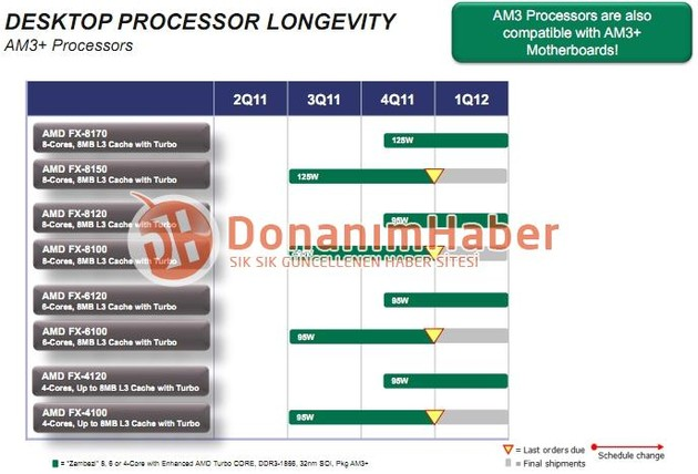AMD Bulldozer Roadmap