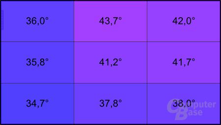 Lenovo X220: Temperatur unter Last