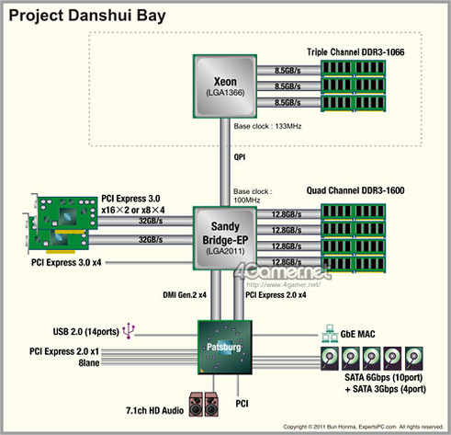 """""""Danshui Bay"""" von Asus im Blockdiagramm"""