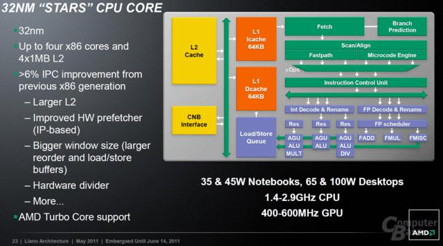 Stars-CPU-Kerne
