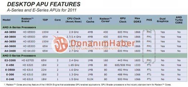 Desktop-Modelle der AMD A- und E-Serie