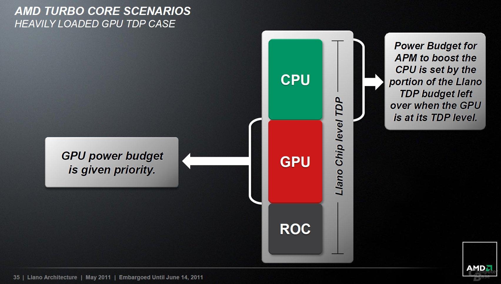 AMD Turbo Core 2.0