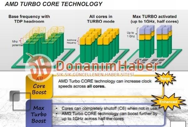 """Maximaler Turbo bei AMDs """"Bulldozer"""""""