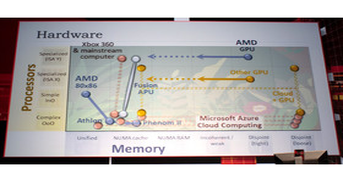 Microsoft C++ AMP