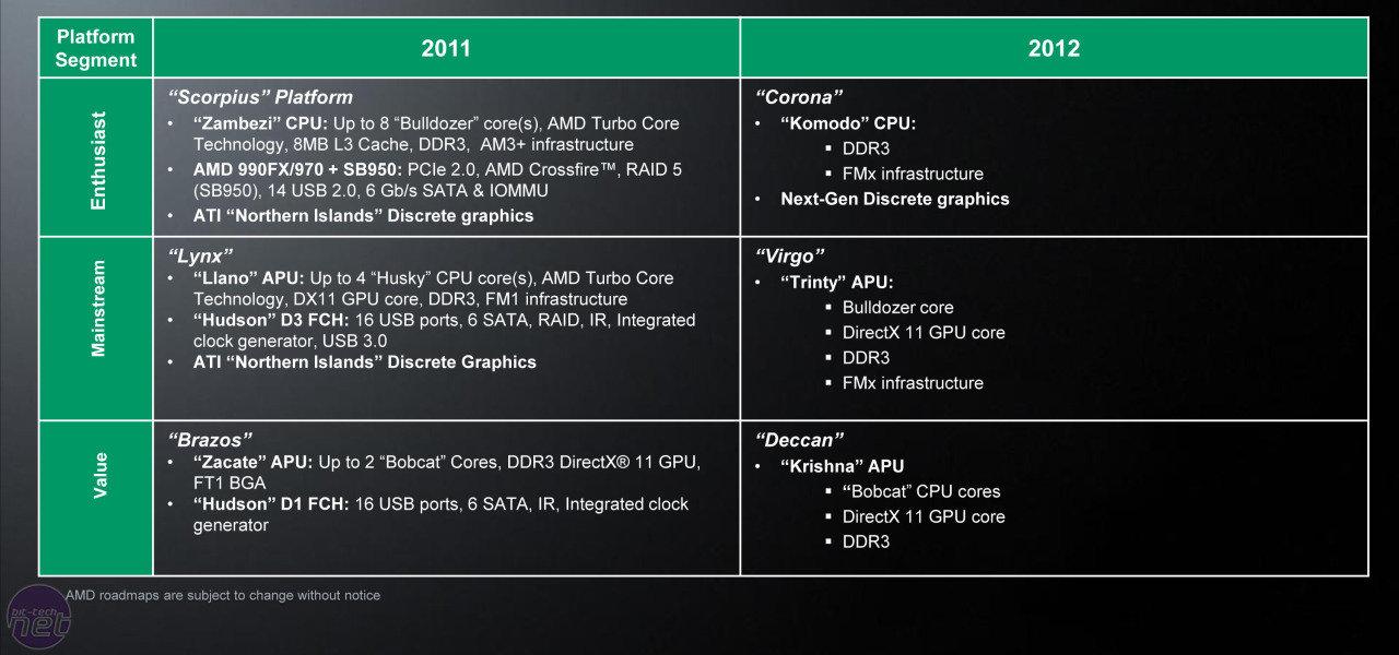 AMD Desktop-Plattformen 2012