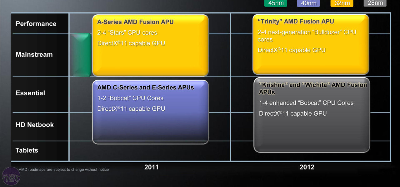 AMD-APUs bis 2012