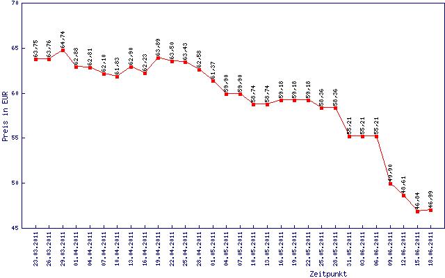 Preisentwicklung für 8 GByte DDR3-1333