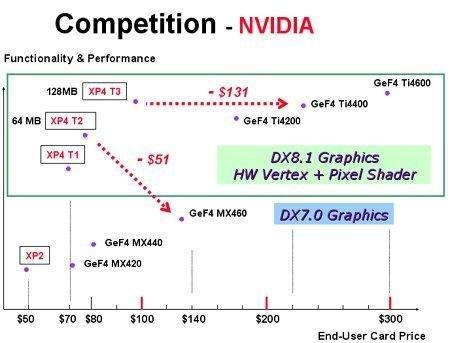 Marktsituation gegen nVidia