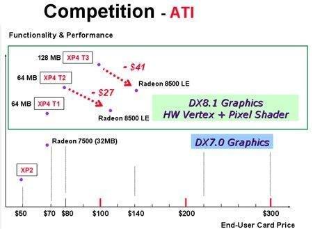 Marktsituation gegen ATi