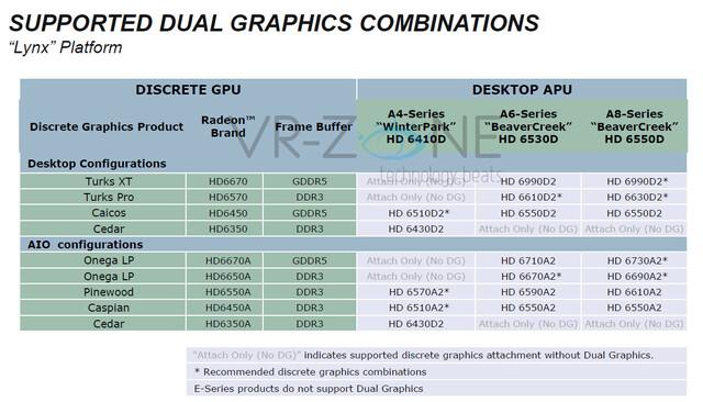 """Llano""-Dual-Grafik für Desktop-Systeme"