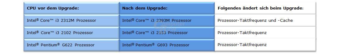 Vorteile durch das Upgrade