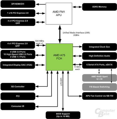 A75 Fusion Controller Hub