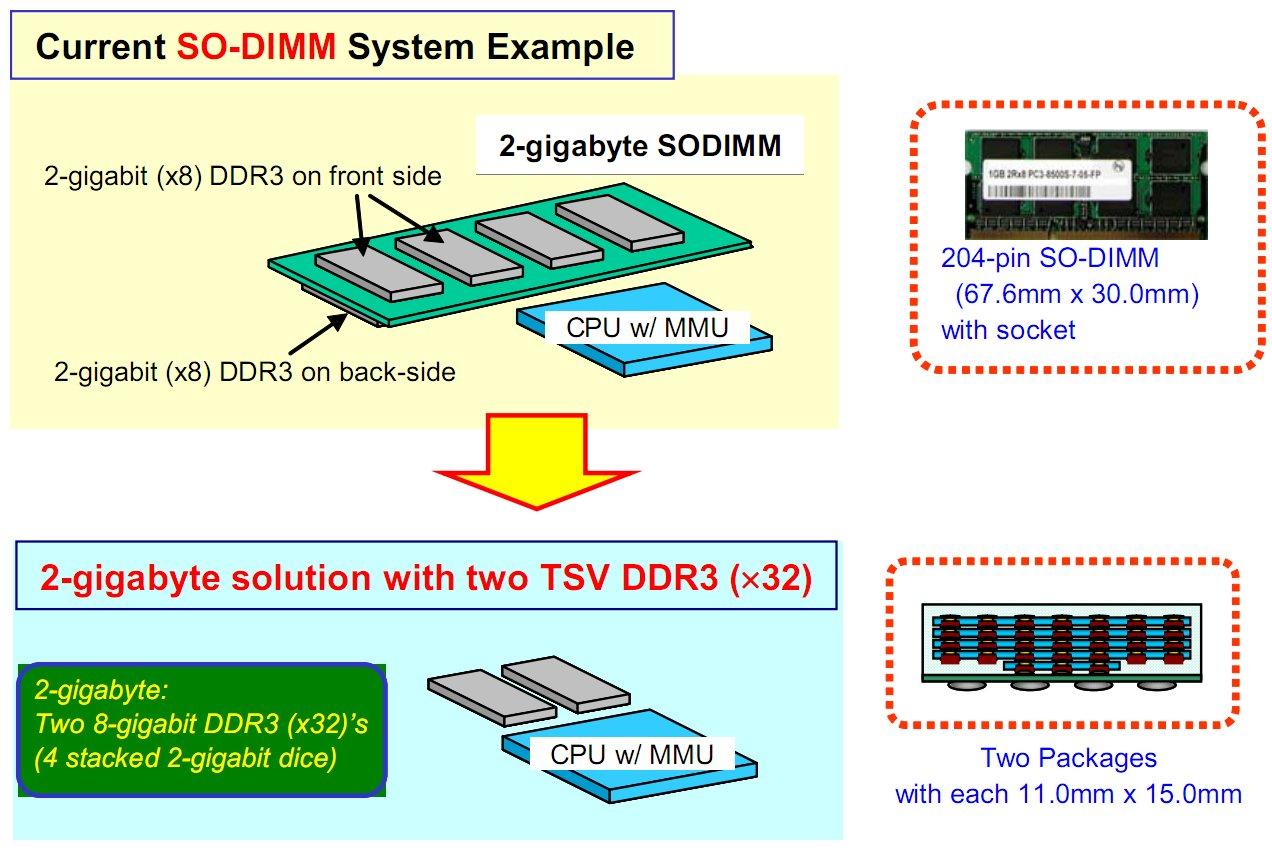 Größenvergleich SO-DIMM und TSV-Stacks