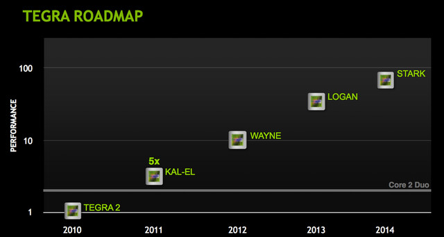 Nvidias Tegra-Roadmap