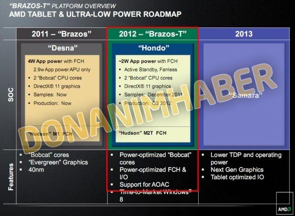 AMD Tablet-Roadmap