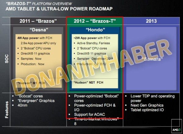 AMD Tablet-Roadmap