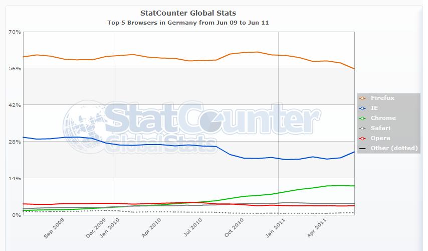 StatCounter: Top-5-Browser Juni 2009 bis Juni 2011 (Deutschland)