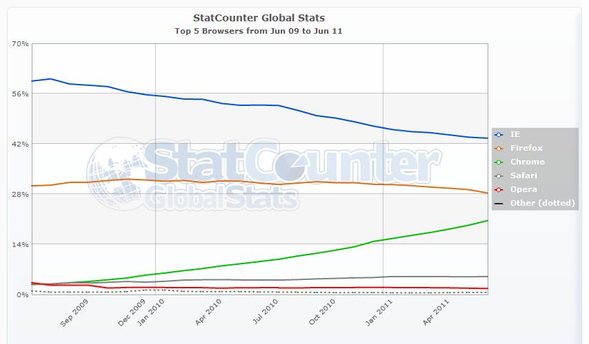 StatCounter: Top-5-Browser Juni 2009 bis Juni 2011 (global)