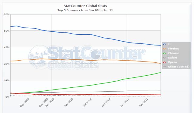 StatCounter: Top-5-Browser Juni 2009 bis Juni 2011 (global)