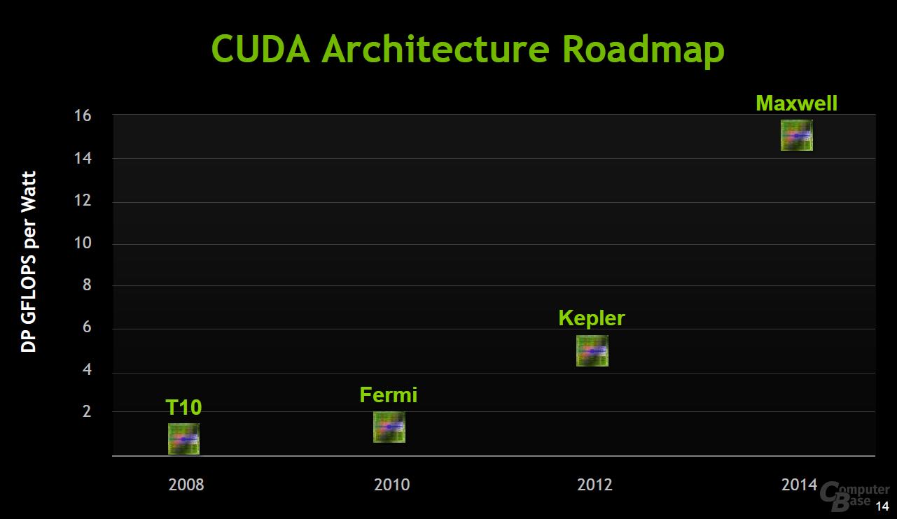 GPU-Roadmap von Nvidia