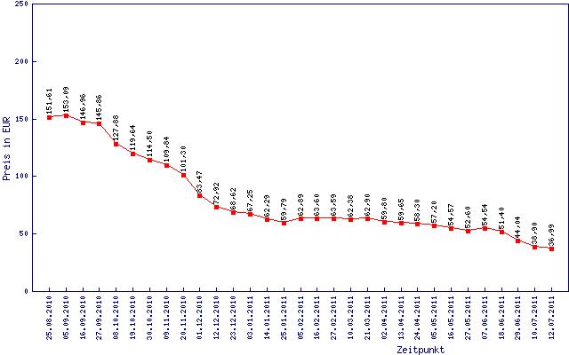 Preisentwicklung von 8 GByte DDR3-1333