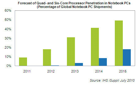 Studie zur Präsenz von Quad-Core-CPUs im Notebook