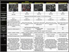 ASRock: Fünf Mainboards mit PCIe 3.0