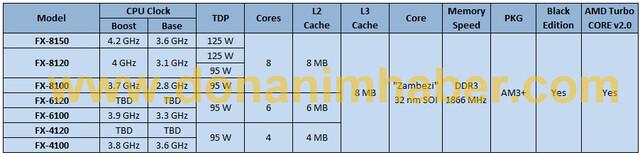 (inoffizielle) Spezifikationen der FX-Serie von AMD