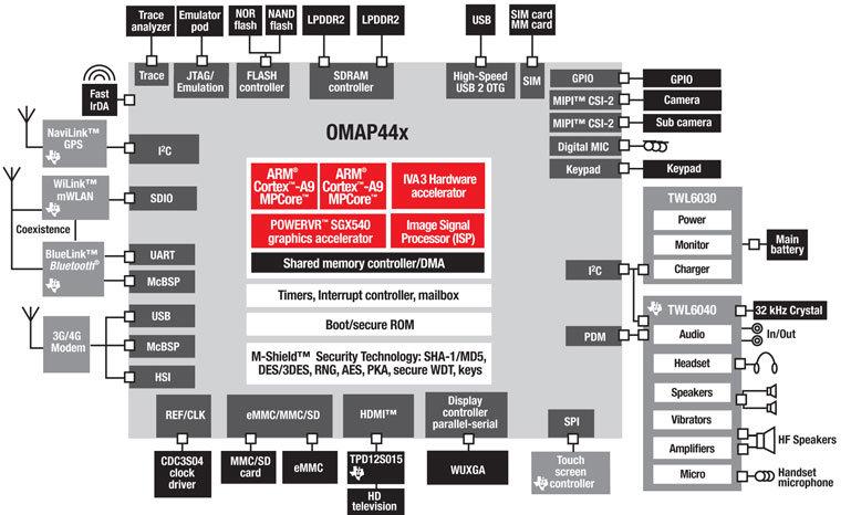 Texas Instruments OMAP 44xx