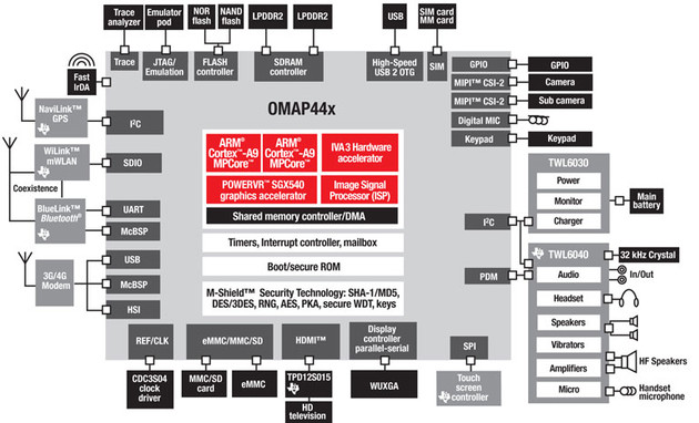 Texas Instruments OMAP 44xx