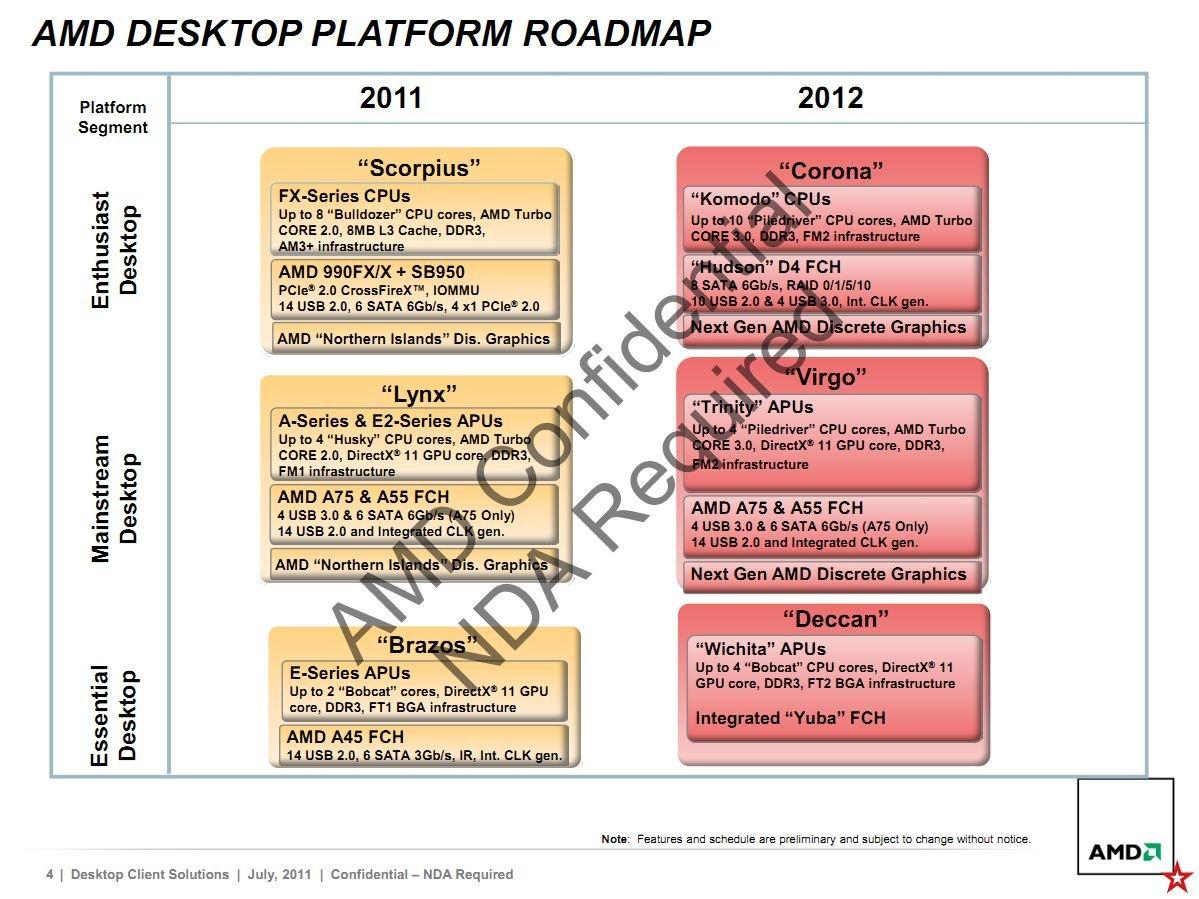 AMD-Roadmap für 2012
